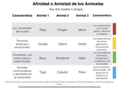 Calendario Chino Animales Compatibilidad Animales Horoscopo Chino