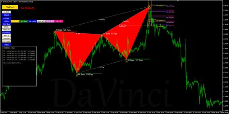 pattern projection trading davinci