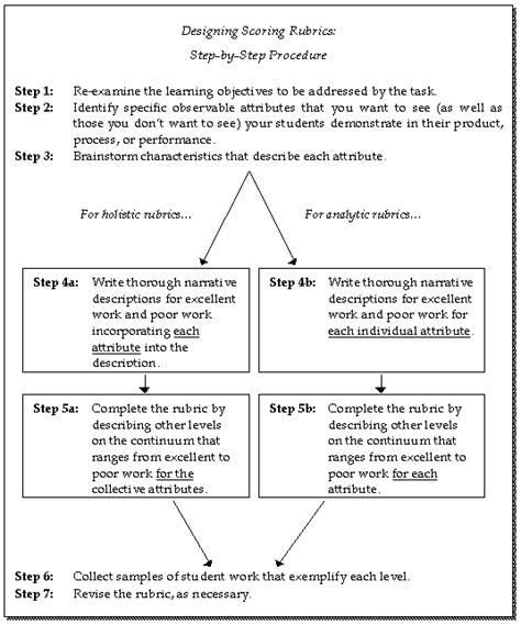 Designing Scoring Rubrics For Your Classroom Mertler