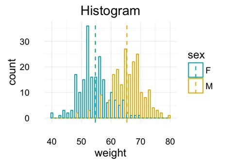 R Drawing Histogram by Guide To Create Beautiful Graphics In R Book Downloads