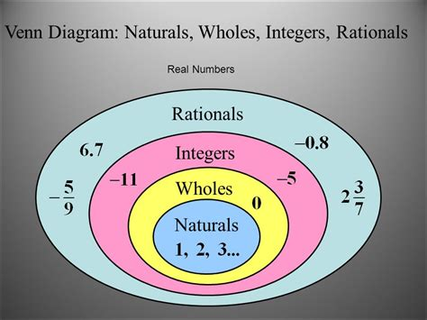 venn diagram integers sense of rational and irrational numbers ppt