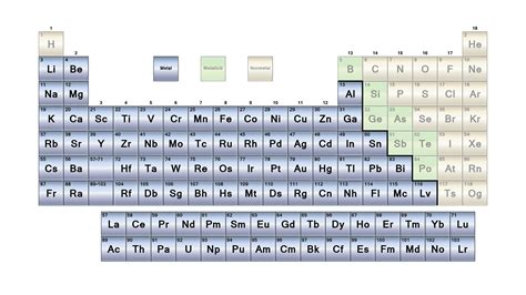 Periodic Table With Metals by List Of Metals