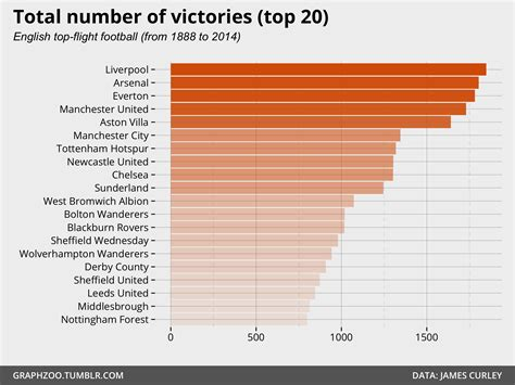 what football team has the most fans liverpool is still the most successful english club team