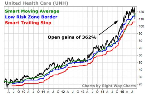 stock united healthcare serious damage has been done to financial markets tradestops