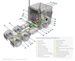 Pneumatic Brake System Diagram Pneumatic Brake System Diagram Incolbest
