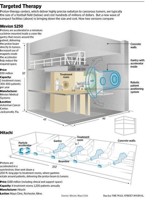 Proton Therapy Companies by Big Bets On Proton Therapy Uncertain Future Wsj