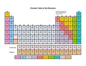 periodic table coloring activity printable color periodic table of the elements