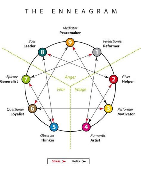 pattern personality test enneagram chart myers pinterest charts stress and