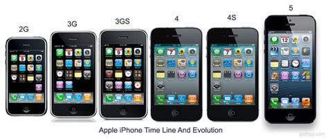 the iphone evolition new iphone today