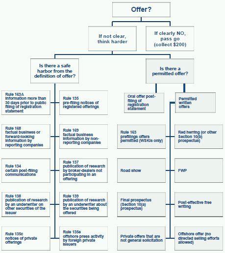 securities regulation flowchart securities regulation flowchart create a flowchart