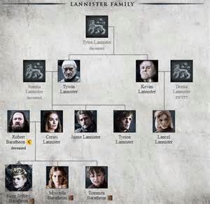 of thrones house lannister family tree of