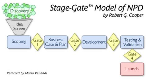 Project Deliverables Ritter S Ruminations Ramblings Stage Gate Model Template