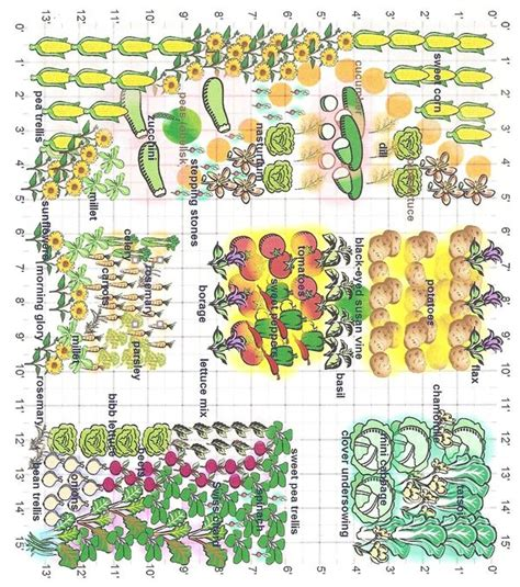 Whiteley Creek Homestead Garden Planning Tool Companion Garden Layout