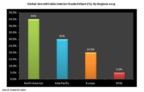 Aircraft Cabin Interior Market by Aircraft Cabin Interior Market Global Demand Analysis