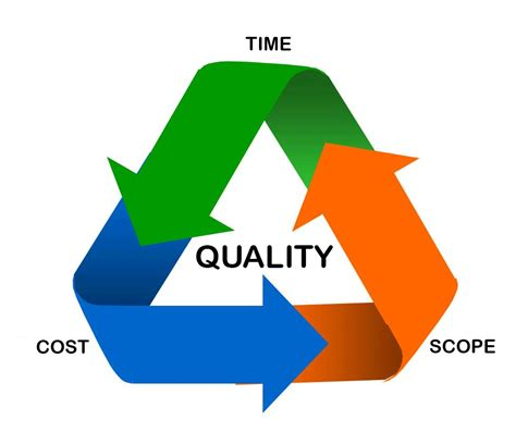 is the classic triple constraint in project management still