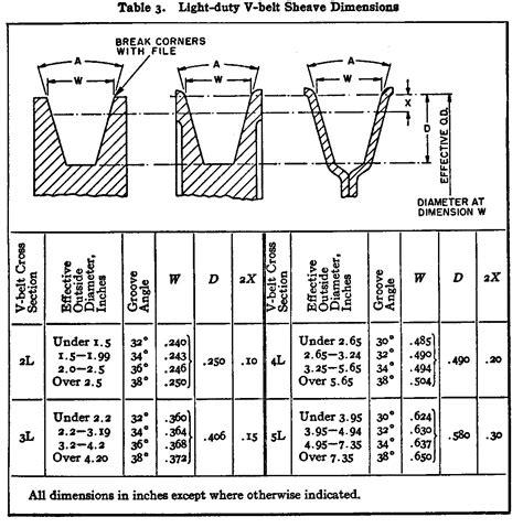 Gates V Belt Sizes Chart New V Belt Conversion Chart Kotaksurat