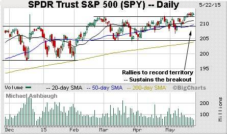 section 664 trust transports death cross raises near term caution flag