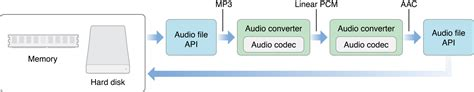 format file audio pcm common tasks in os x