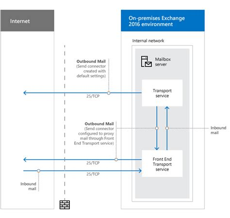 mail server port network ports for clients and mail flow in exchange 2016