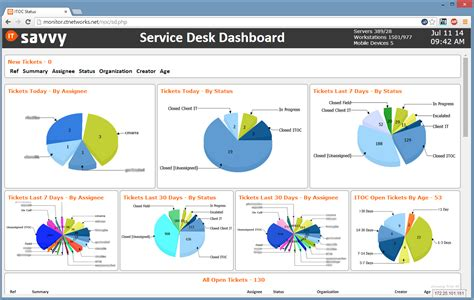Servicenow Help Desk by Service Desk Dashboard Pictures To Pin On