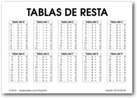 tabla de resta en blanco y negro a hojas de ejercicios de tablas para imprimir