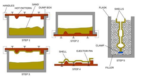 pattern making and foundry pdf file shell molding process svg wikimedia commons