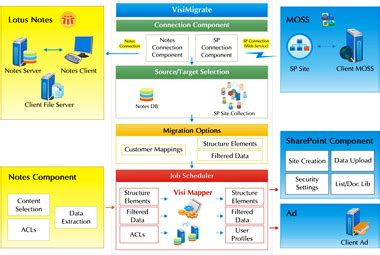 migrate lotus notes to sharepoint visimigrate lotus notes to sharepoint migration platform