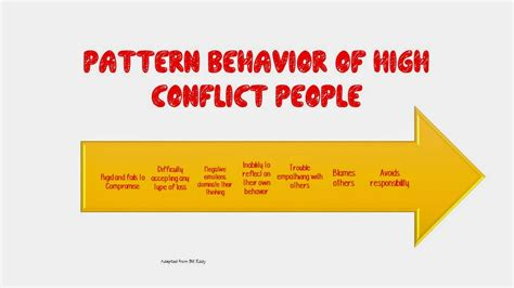 pattern behavior for high school counselors november 2014