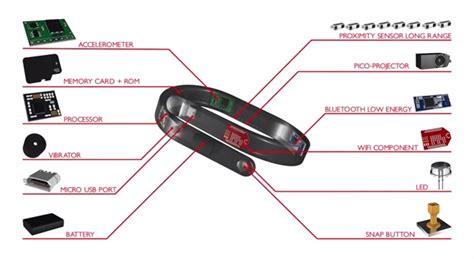 Gelang Proyektor cicret bracelet gelang canggih jadikan tangan layaknya smartphone web developer dan digital