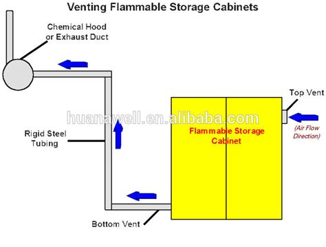 flammable storage cabinet requirements flammable liquid cabinet venting cabinets matttroy