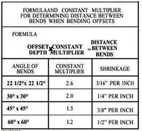 Galerry conduit offset bending chart