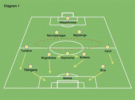 soccer diagram football pitch diagram