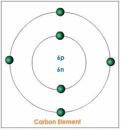 How Many Protons Does A Fluorine Atom Picture Of Fluorine Atom