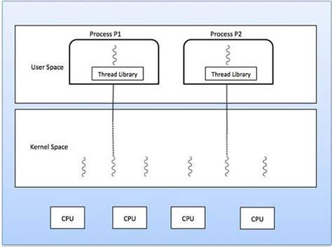 tutorialspoint operating system sistema operativo como administrador de procesos