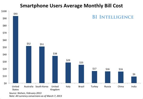 monthly cost of a 4g costs carriers less to deliver than 3g so why does it cost more android authority