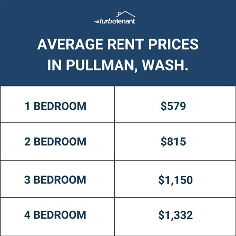 average cost of apartment rent average rent cost turbotenant featured northwest city for