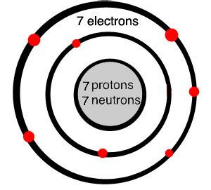 Element With 7 Protons What Is Nitrogen Chemical Element Quatr Us