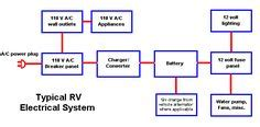 rv  electricalsolar install  pinterest solar panels monitor