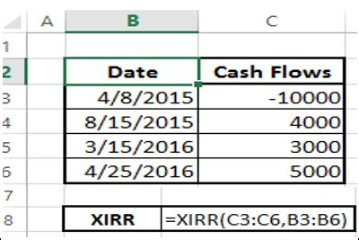 excel xirr tutorial excel data financial analysis