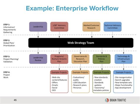content strategy workflow exle enterprise workflow 45