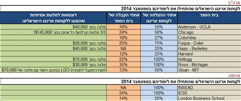 Https Aringo Aringo Mba Admission Statistics by סטטיסטיקת ההצלחה של ארינגו Aringo Co Il