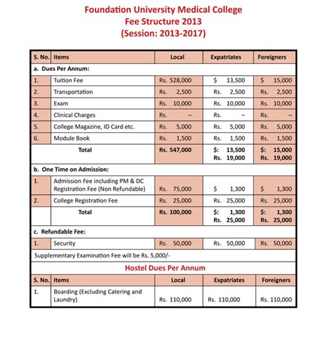 Mba Colleges And Fee Structure by Foundation Islamabad Admissions Fall 2012