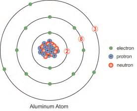 Aluminum Protons Aluminum Atom Model Search School