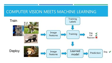pattern recognition and machine learning anzai computer vision pattern recognition and machine learning