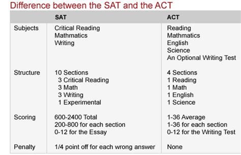 what are the sections of the act sat vs act global education sat academy