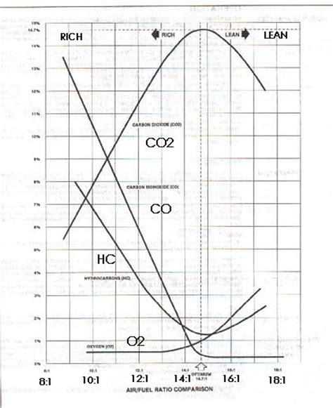 diagram courtesy of mpsi emission manual