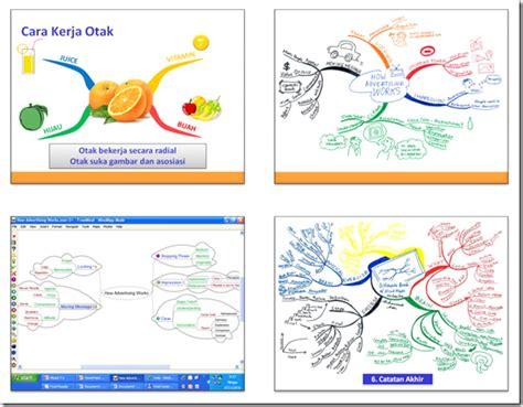 mind map untuk membuat perencanaan kerja apakah anda ingin belajar mind map langsung dari ahlinya