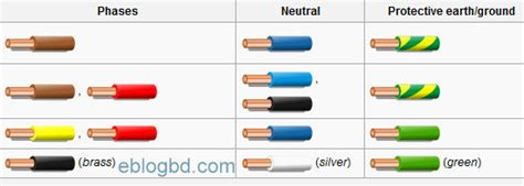 electrical cable color code and size practices recognized
