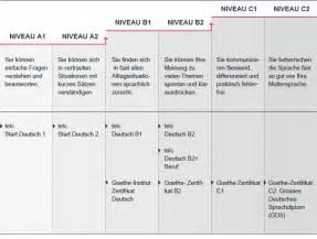 Lernen Sie Deutsch In Unseren Sprachkursen Klubschule Migros