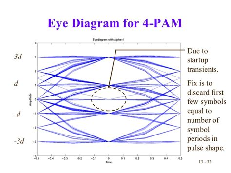 eye pattern analysis ppt lecture13